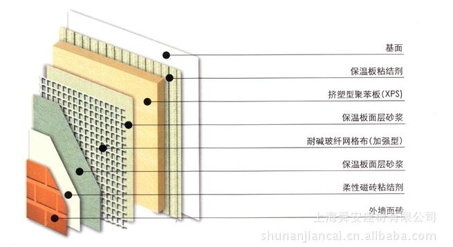 舜安xps挤塑板外墙保温系统面砖价格 舜安xps挤塑板外墙保温系统面砖